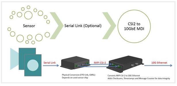 MDILink(カメラセンサ→MDlink→10Gb Mdlink) | ポジティブワン株式会社