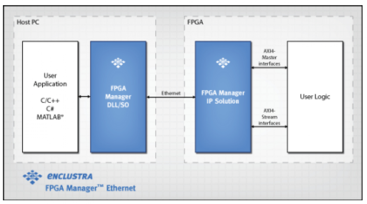 FPGAマネージャGigabit Ethernet