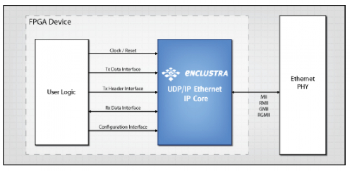 UDP Ethernet_IPコア